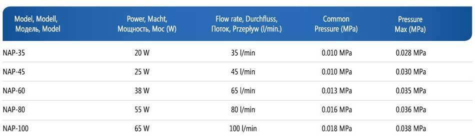 Аэраторы для прудов Aqua Nova серии NAP, таблица характеристика